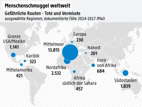 Tote und vermisste Migranten nach Regionen auf Schlepperrouten