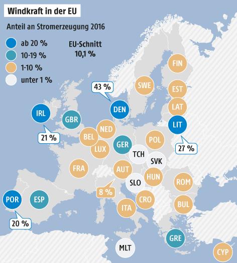 Grafik zur Windkraft in der EU