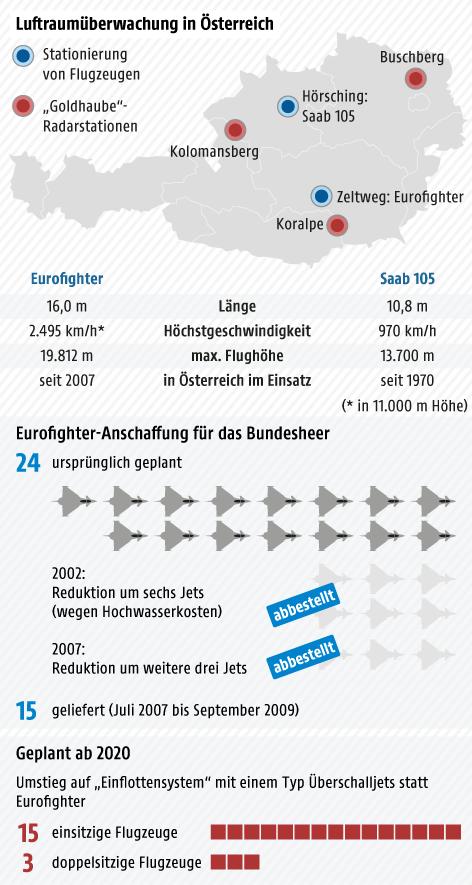 Grafik zu den Eckdaten zum Eurofighter
