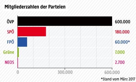 Horizontale Säulengrafik über die Mitglieder der Parteien