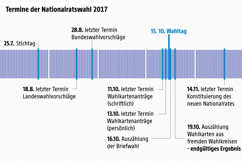 Zeitplan mit den Terminen bis zur Nationalratswahl 2017