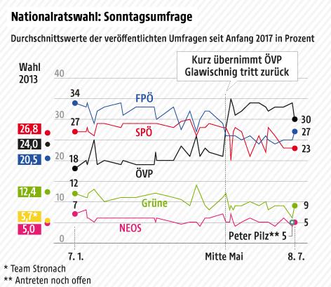 Kurvengrafik: Stimmenanteile der Parteien laut Umfragen seit Anfang 2017