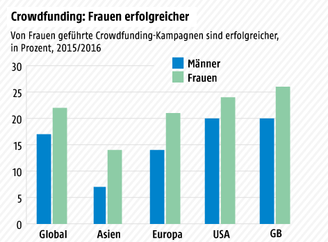 Grafik zum Crowdfunding