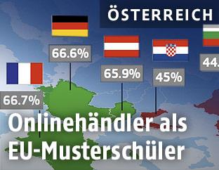 EU-Grafik zum Onlinehandel