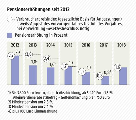 Grafik zeigt die Pensionserhöhungen seit 2012 im Vergleich zur Inflation