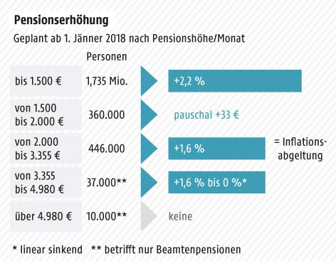 Grafik zur Pensionserhöhung