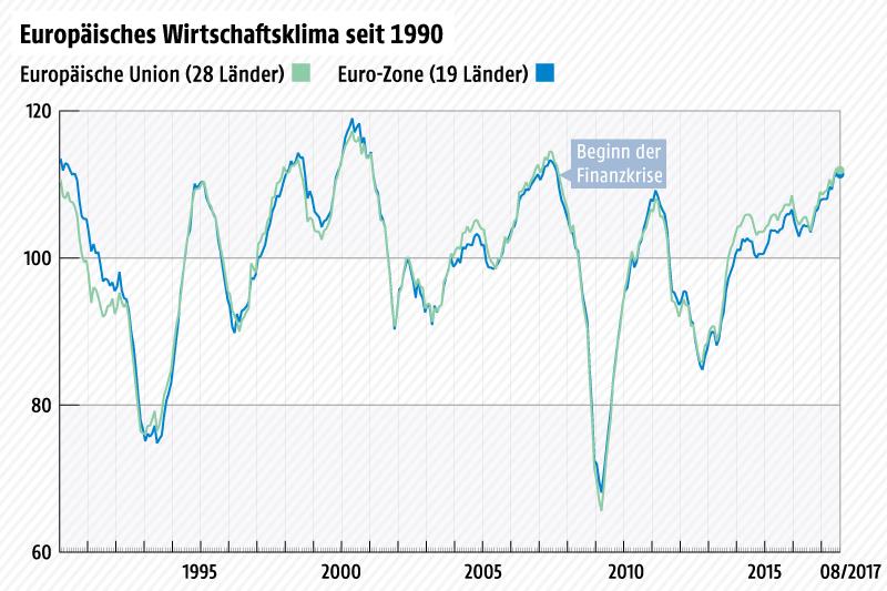 Liniengrafik über die Entwicklung des Economic Sentiment Indicator seit 1990