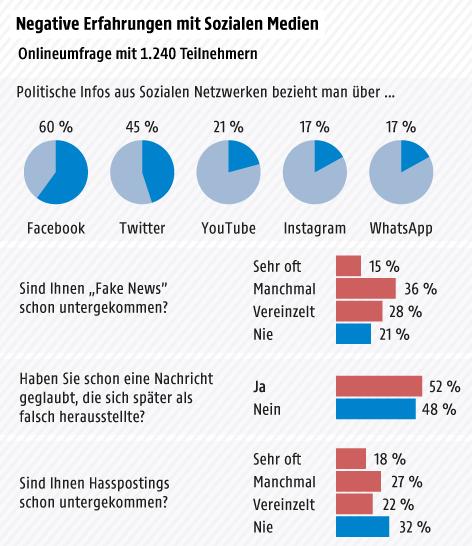 Umfrage zur Nutzung sozialer Medien zur politischen Information, Erfahrungen mit Fake News und Hass-Postings