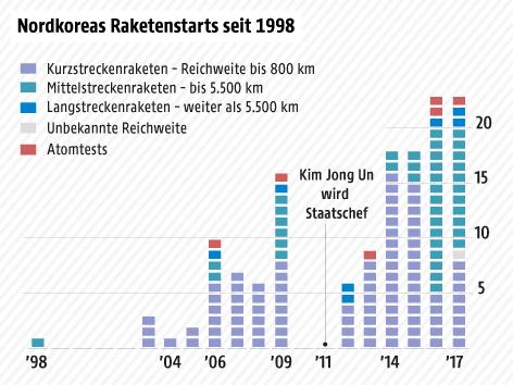 Anzahl der nordkoreanischen Raketenstarts nach Jahren und nach Reichweite der Raketen