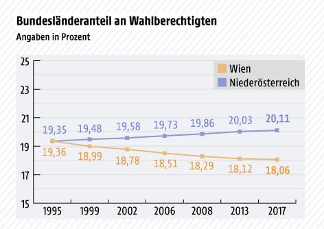Grafik zeigt den Anteil der Bundesländer Wien und Niederösterreich an Wahlberechtigten