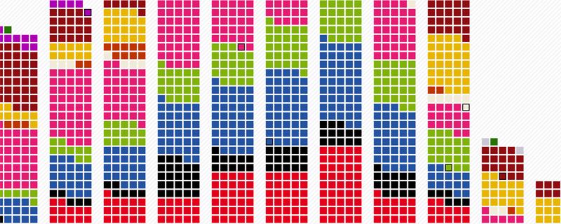 Ausschnitt aus Altersverteilung Bundeswahlvorschläge