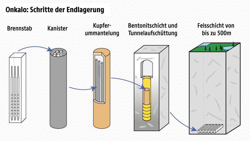 Grafik zur Atommülllagerung