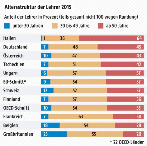 Grafik zur Alterstruktur der Lehrer in OECD-Ländern