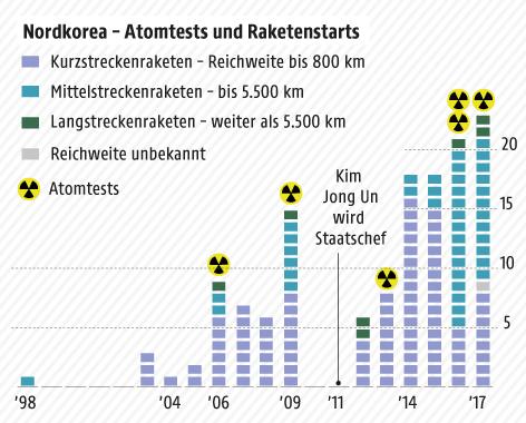 Grafik zu Raketen- und Atomtests in Nordkorea