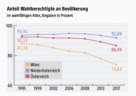 Grafik zeigt den Anteil der Wahlberechtigten an der Bevölkerung