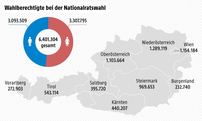 Wahlberechtigte nach Bundesländern - Österreichkarte