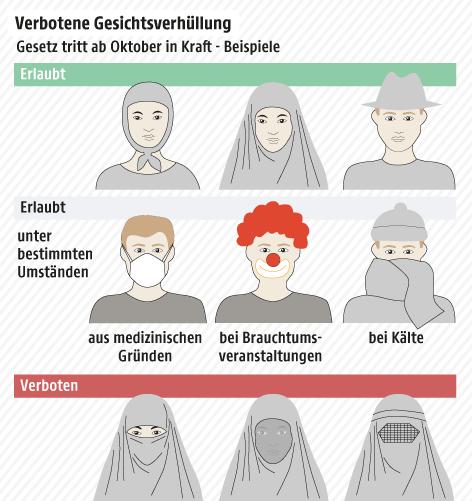 Eine Grafik zeigt verbotene Gesichtsverhüllungen ab Oktober 2017