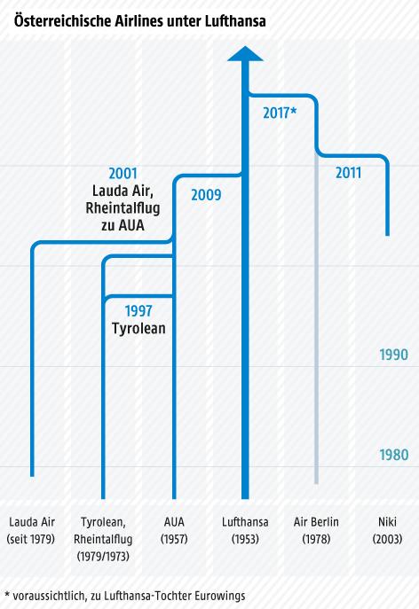 Fusionen und Übernahmen österreichischer Fluglinien seit 2000