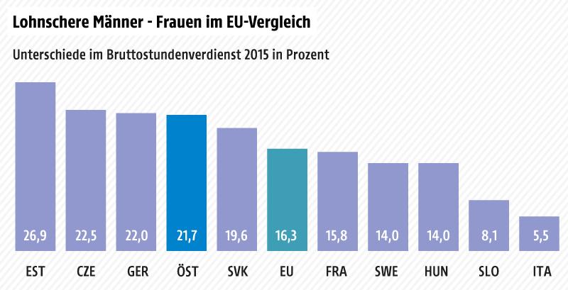Unterschied bei Brutto-Stundenlohn in EU-Ländern 2015, Länderauswahl