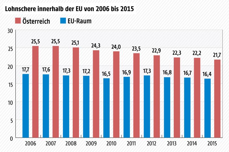 Balkengrafik über die Lohnschere innerhalb des EU-Raums von 2006 bis 2015