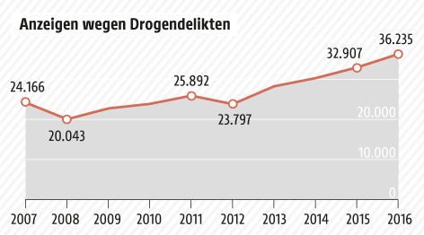 Grafik zu Drogendelikten