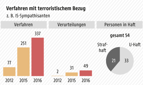 Grafik zu Terrorismusdelikten