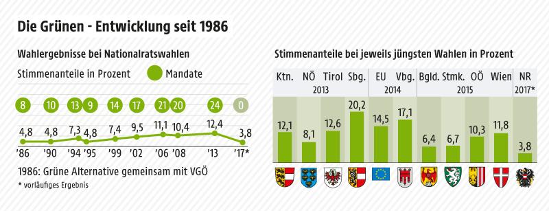 Grafik zeigt die Entwicklung der Grünen seit 1986