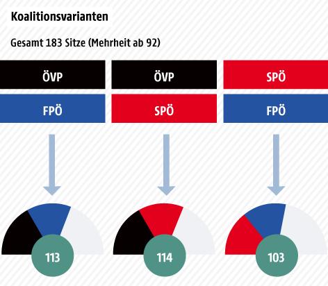 Mögliche Koalitionen mit Zahl der Sitze – Tortengrafik