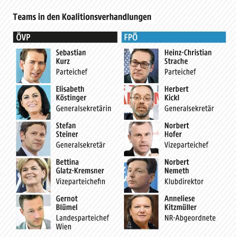Grafik zeigt Personen in den Verhandlungsteams von ÖVP und FPÖ