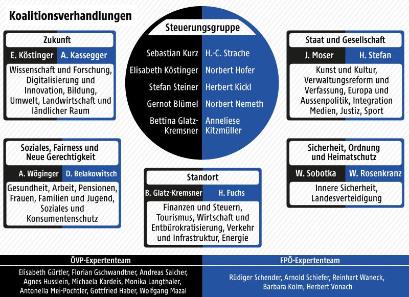 Grafik über die Koalitionsverhandlungen, deren Themen und Kernteams