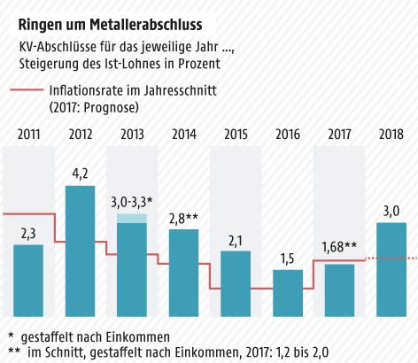 Grafik zu Metallerabschlüssen