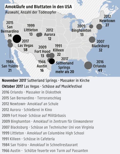 Grafik zu Amokläufen in den USA