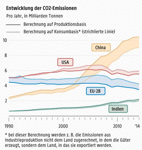 Grafik zur Entwicklung der CO2-Emissionen