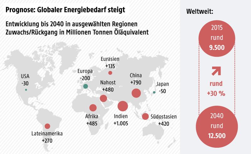 Weltweiter Energieverbrauch 2015 und Prognose 2040, Veränderung nach Regionen - Weltkarte