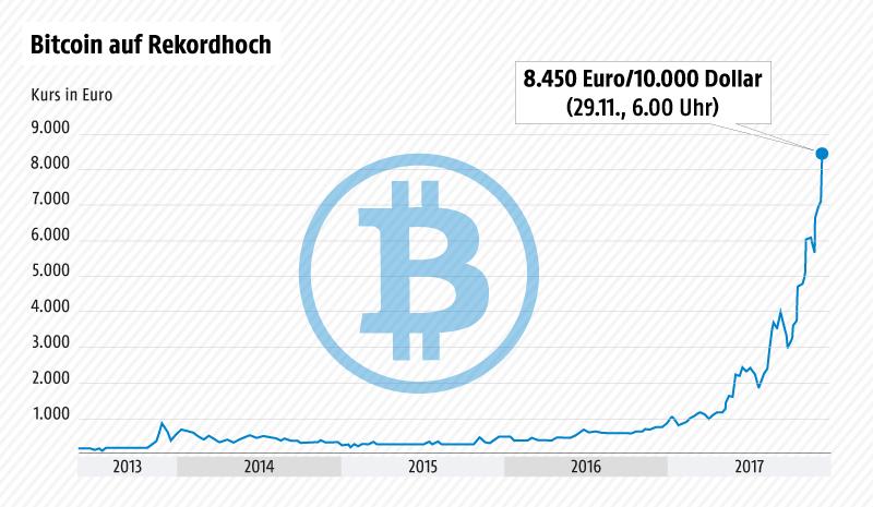 Bitcoin knackt 10.000-Euro-Marke