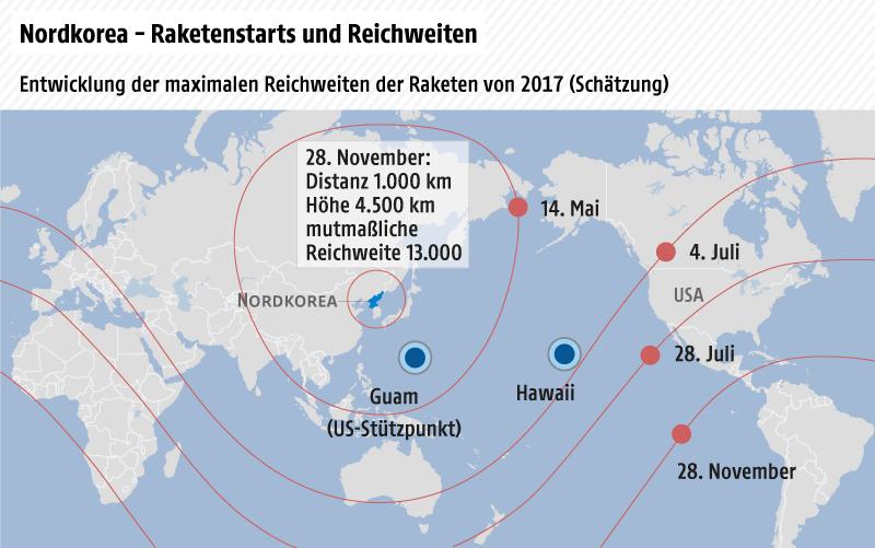 Entwicklung der maximalen Reichweiten nordkoreanischer Raketen nach Datum der Tests 2017
