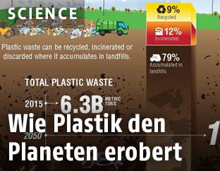 Grafik zur globalen Plastikproduktion
