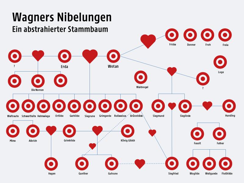 Grafik zum Stammbaum von Wagners Nibelungen