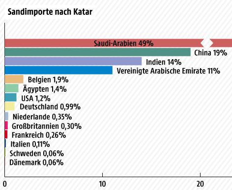 Eine Grafik zeigt die Sandimporte nach Katar in Prozenten aufgeteilt nach Ländern