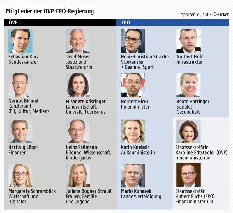 Grafik zeigt die Minister von ÖVP und FPÖ