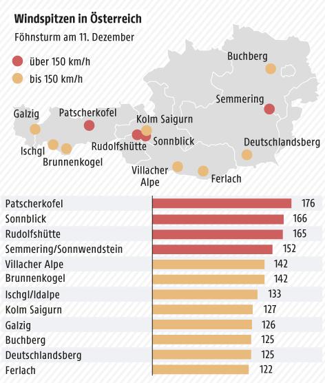 Grafik zu Windspitzen in Österreich