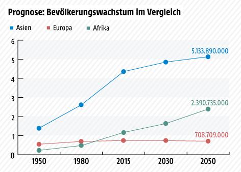 Liniengrafik über den prognostizierten Bevölkerungswachstum Afrikas bis 2050