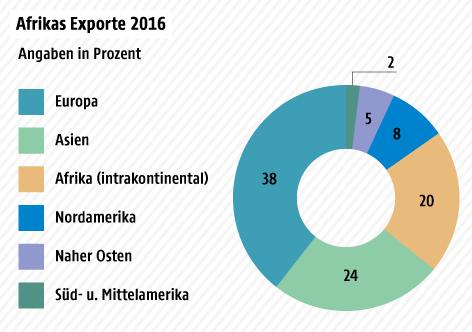 Tortengrafik über Afrikas Exporte