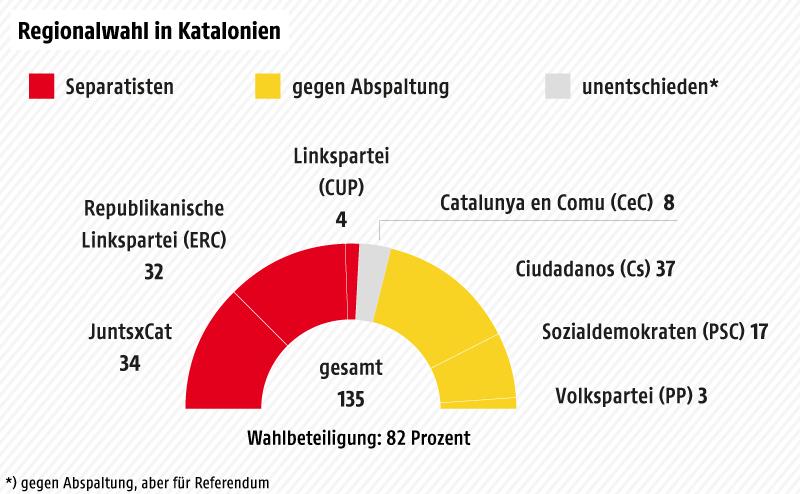 Sitze im Regionalparlament, Kennzeichnung von Parteien für bzw. gegen Abspaltung von Spanien