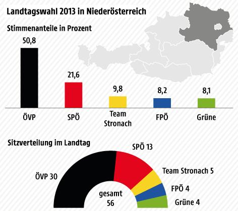 Grafik zeigt NÖ-Wahlergebnis 2013