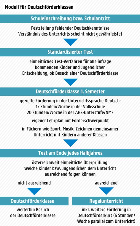 Modellablauf für Deutschförderklassen