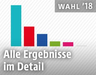 Balkengrafik zeigt das Ergebnis der NÖ-Wahl