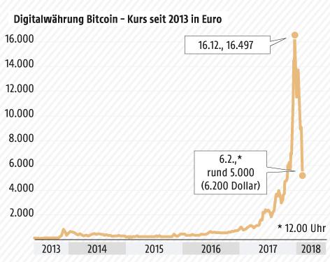 Grafik zum Bitcoin-Kurs