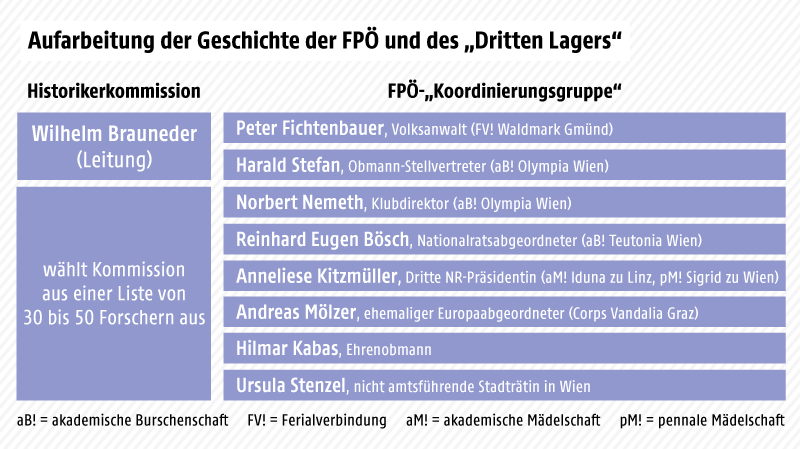 """Grafik zeigt die Mitglieder der Historikerkommission zur Aufarbeitung der Geschichte der FPÖ und des """"Dritten Lagers"""""""