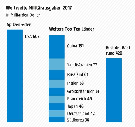 Grafik zu Militärausgaben
